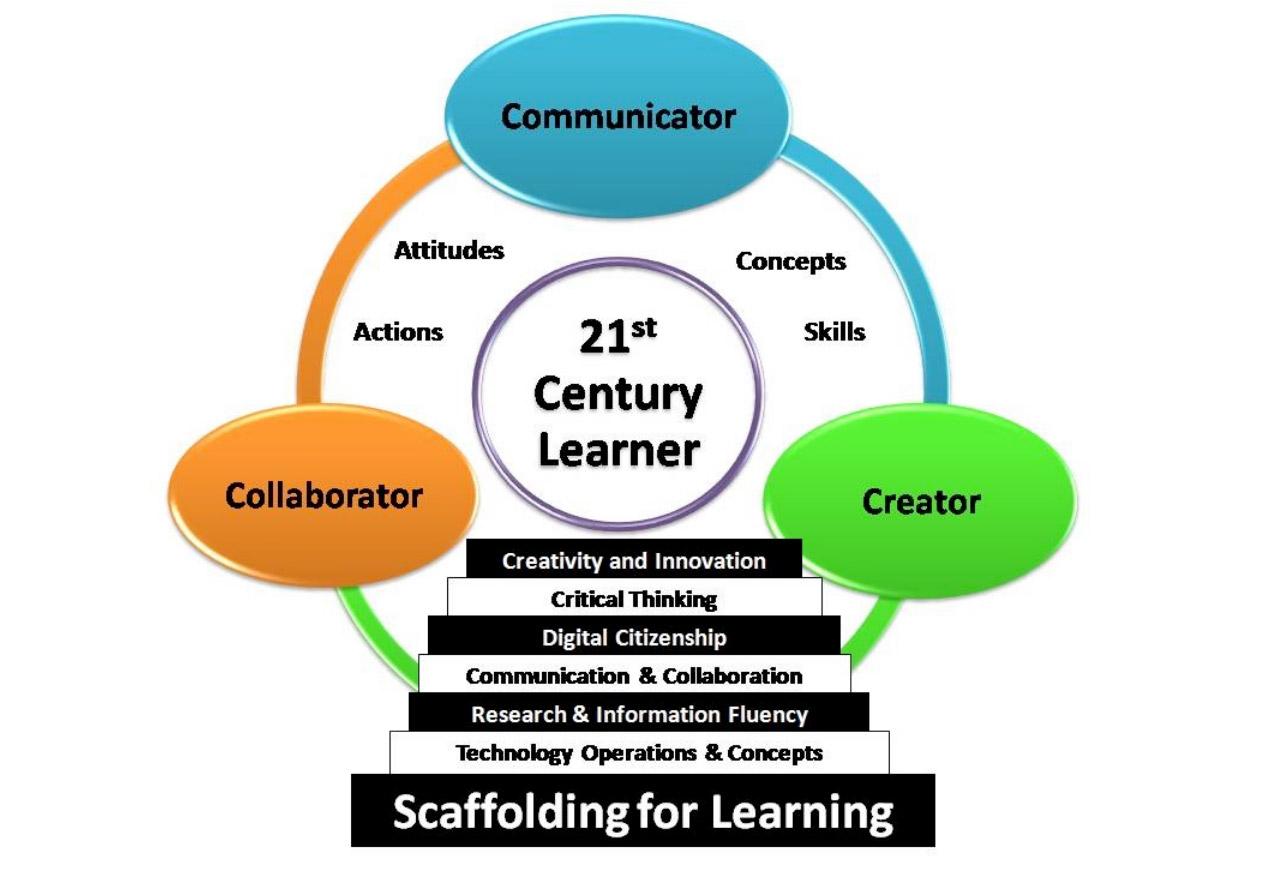 Modern Learner
